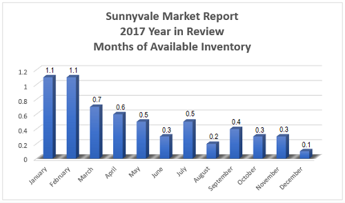 Sunnyvale Real Estate Market Report - Year in Review 2017 - Inventory Available per Month