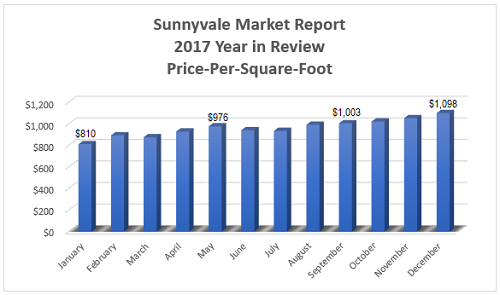 Sunnyvale Real Estate Market Report - Year in Review 2017 - Price-Per-Square-Foot per Month
