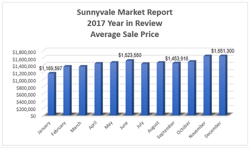 Sunnyvale Real Estate Market Report - Year in Review 2017 - Average Sale Price per Month
