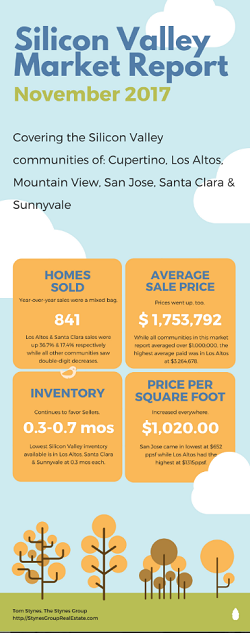 The Silicon Valley Market Report for November 2017 continues to show prices go up while inventory tightens up. Until more inventory makes it to the market, Silicon Valley prices will continue to rise.