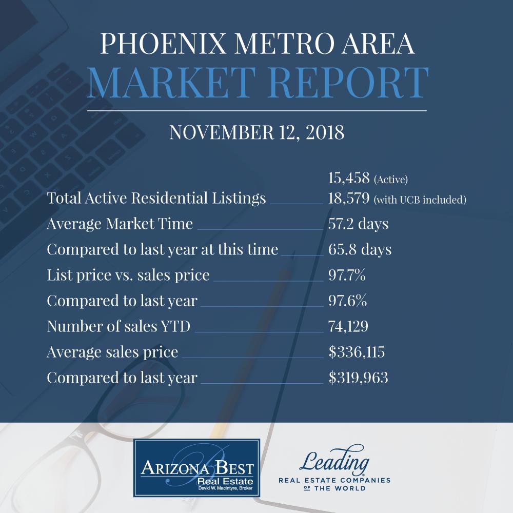 November 12 Market Report