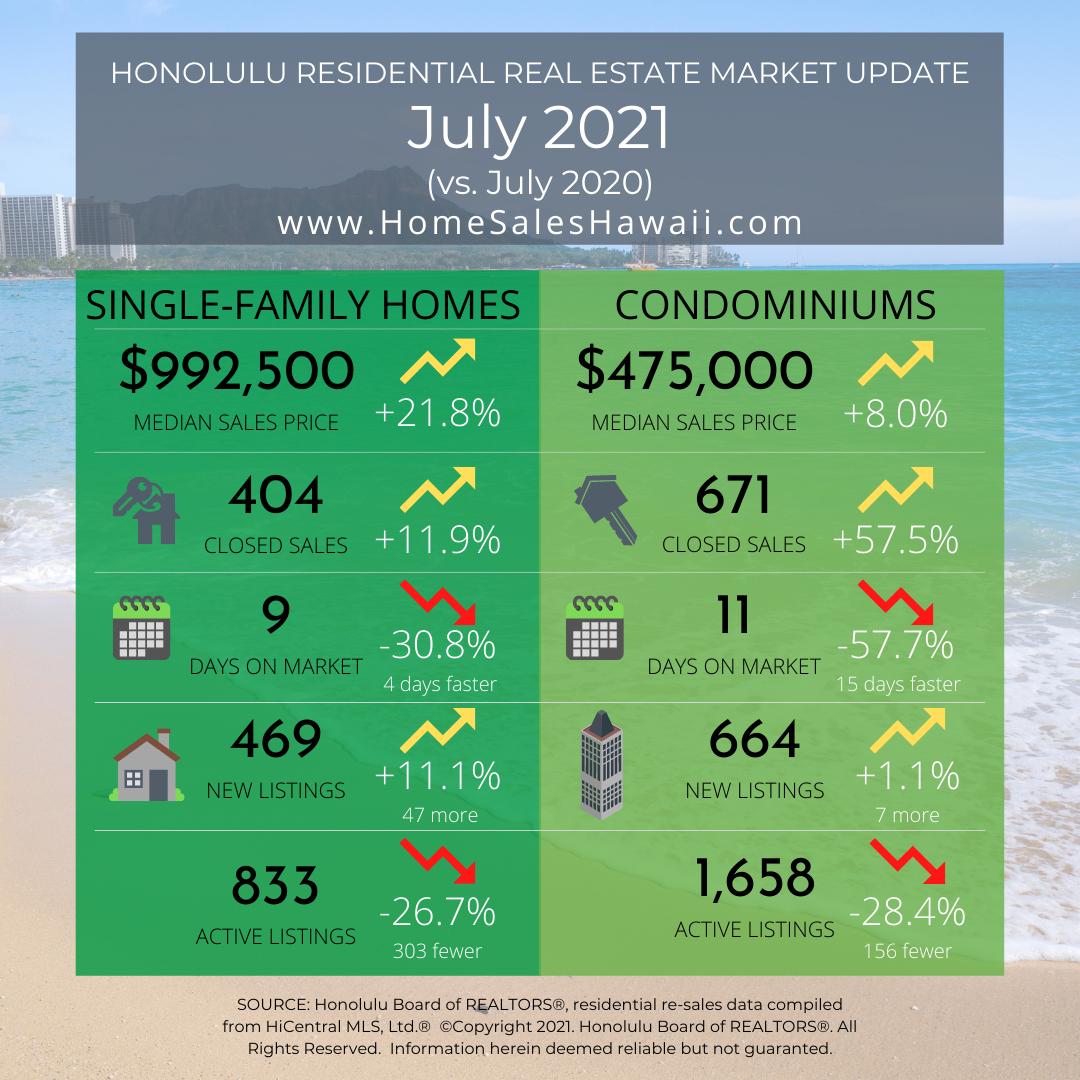 Real Estate Market Update July 2021