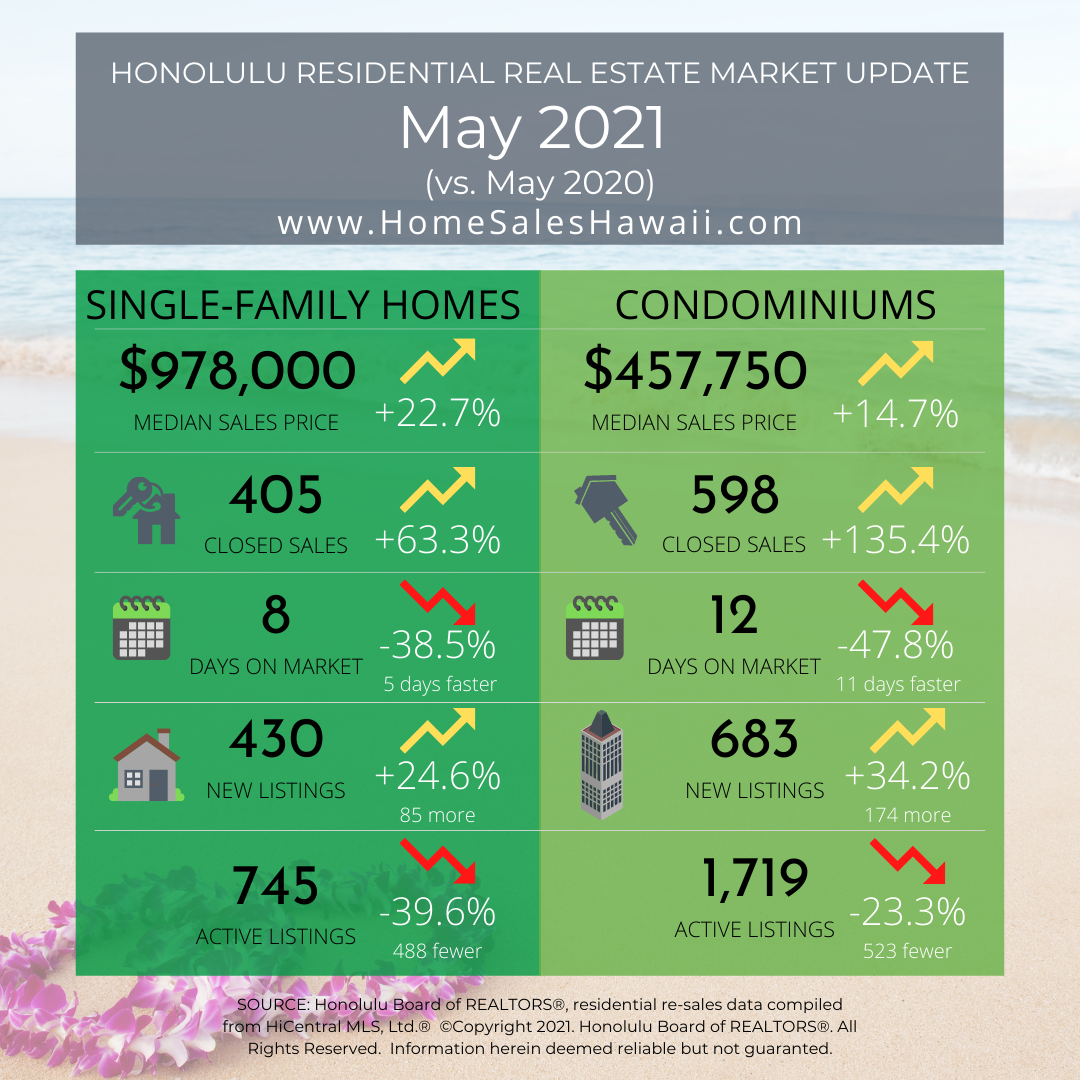 Real Estate Market Update May 2021