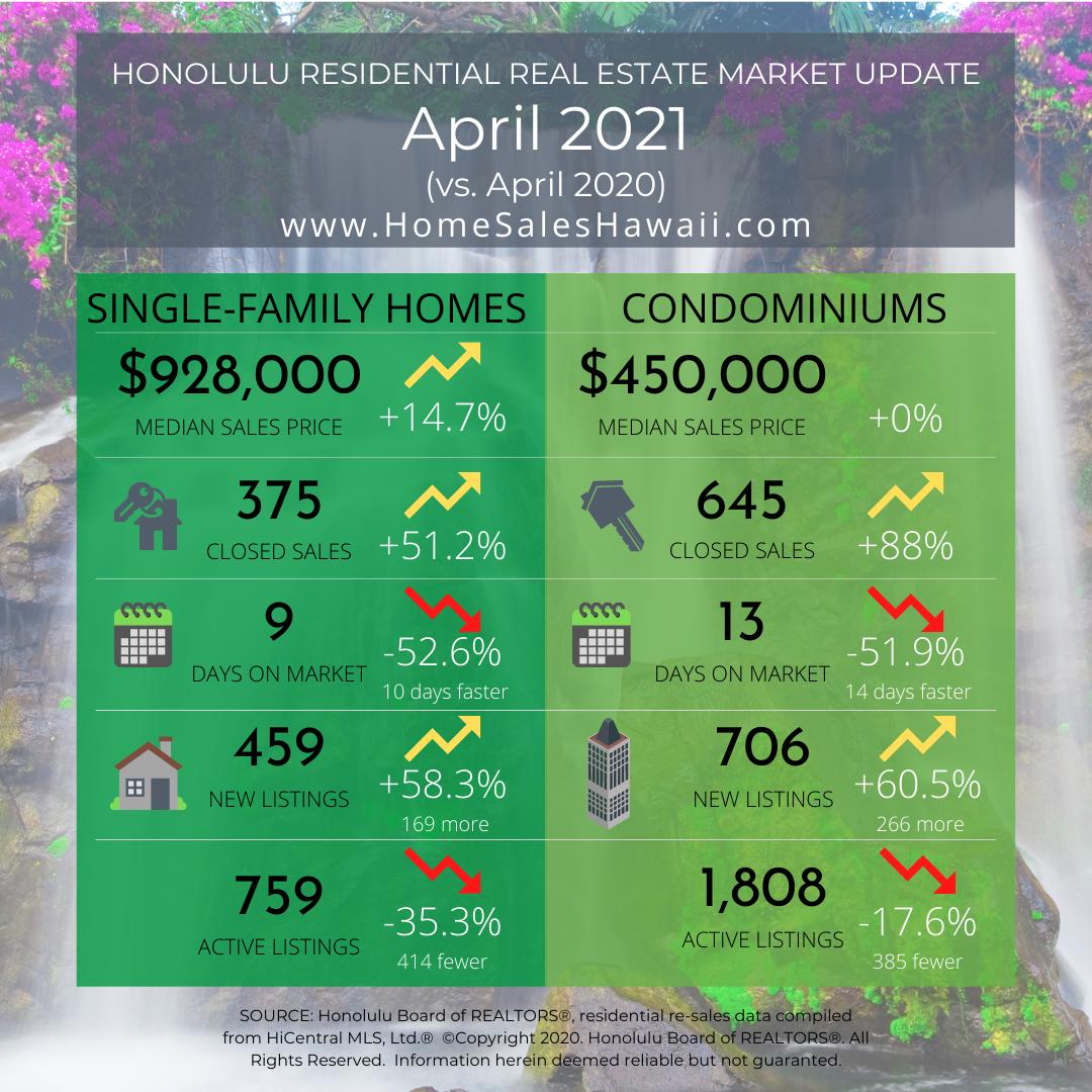 Oahu Real Estate Market Update April 2021