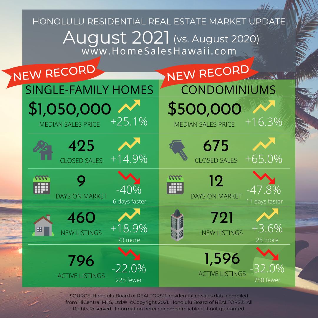 Real Estate Market Update August 2021