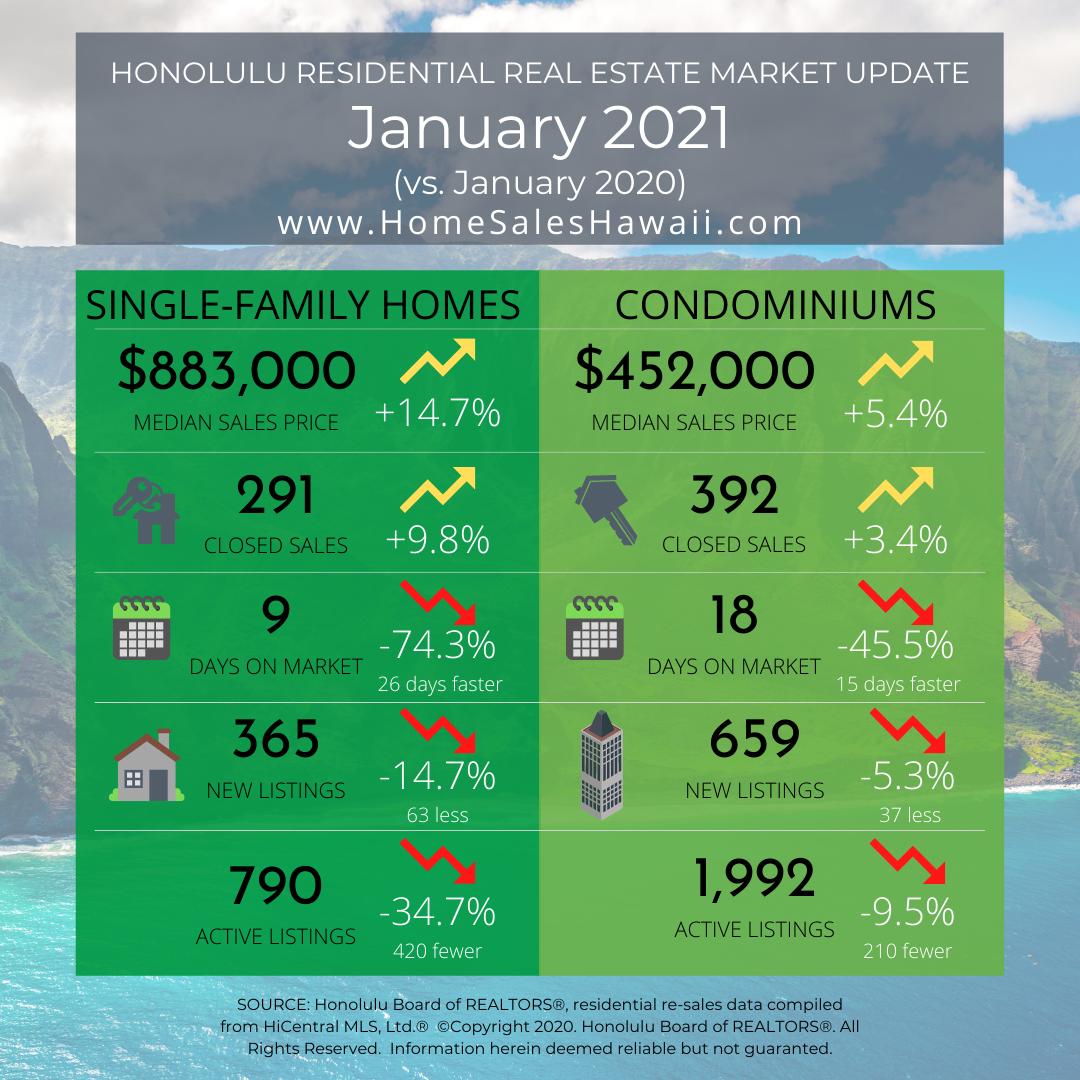 Oahu Real Estate Market Update January 2021