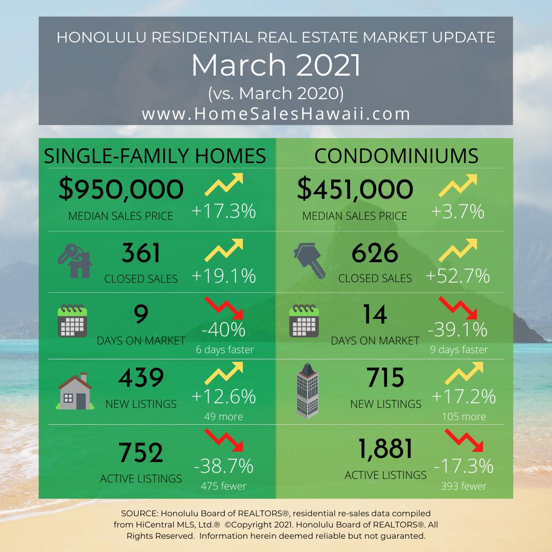 Market Update Stats March 2021