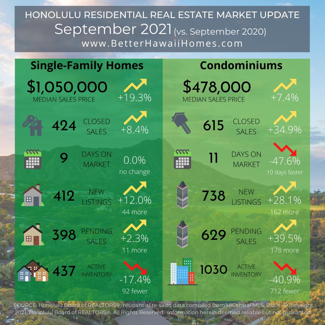 Oahu Real Estate Market Update September 2021
