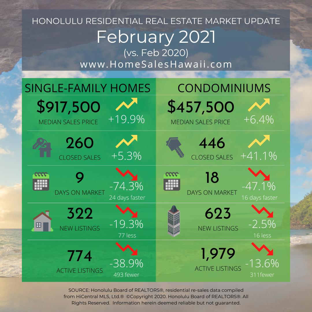 Oahu Real Estate Market Update – February 2021