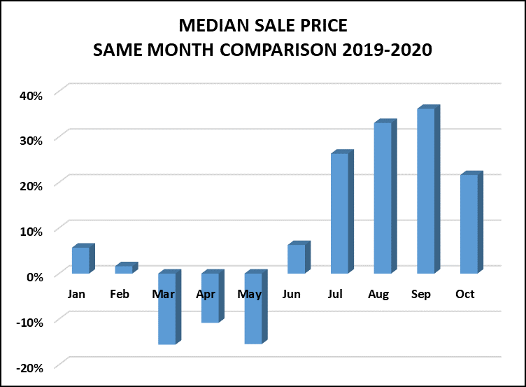 median sale price big bear homes