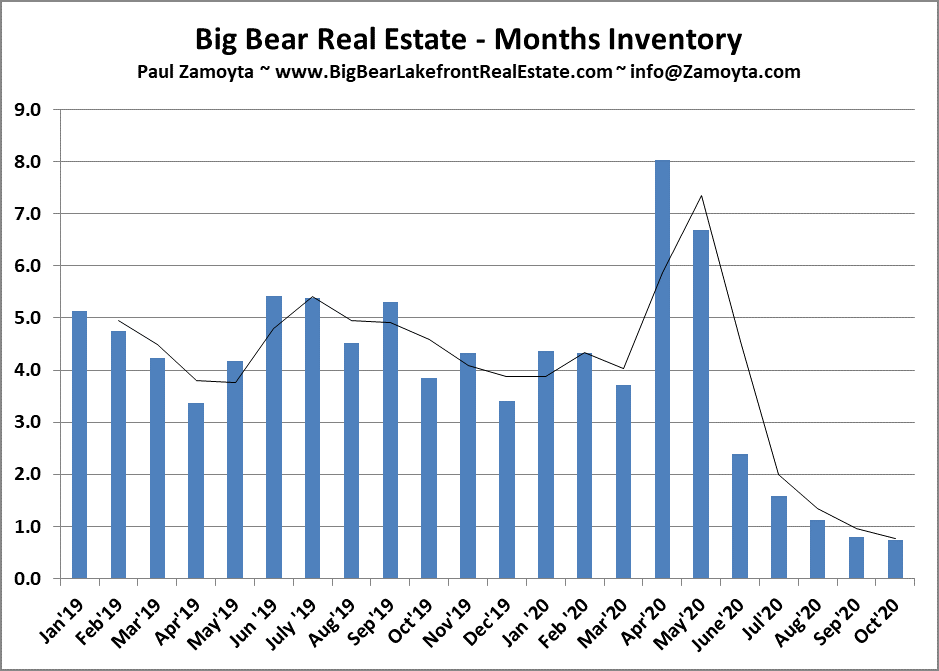 months of inventory BIg Bear real estate