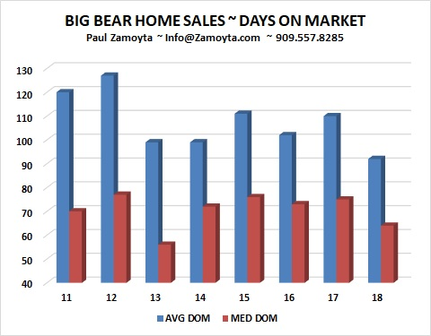 2018 Days On Market Big Bear Homes