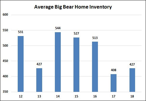 Big Bear Home Inventory