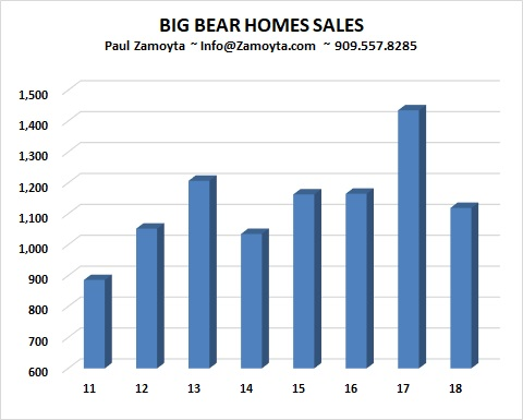 Big Bear Home Sales - 2018