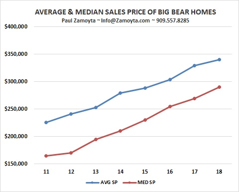 2018 Big Bear Home Prices