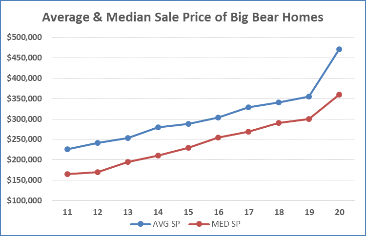 BIg Bear Real Estate 2020 Sales Prices