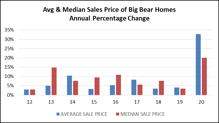 2020 Big Bear real estate sales price percent change