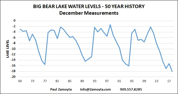 Big Bear Lake's Water Levels - 50 Year History