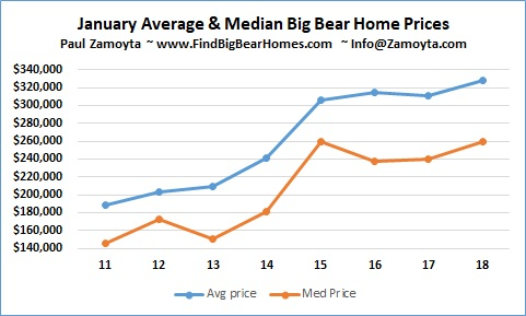 January Big Bear Home Sales Prices