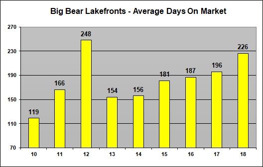Big Bear Lakefront Days on Market