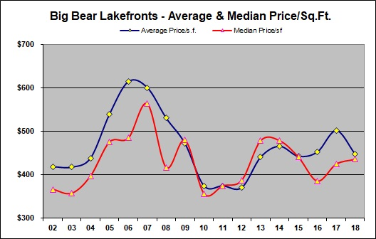 Big Bear Lakefronts Price Per Square Foot
