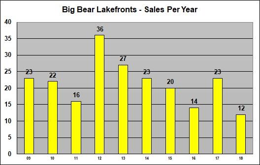 Big Bear Lakefront Hoem Sales