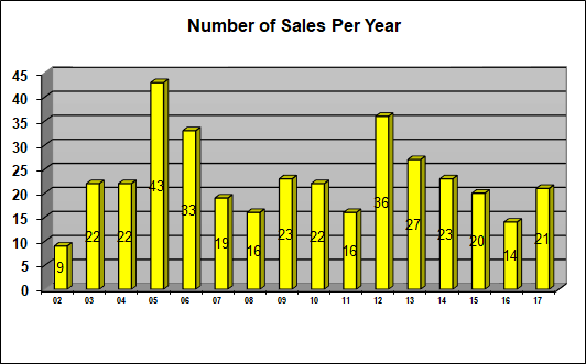 Big Bear Lakefront sales per year