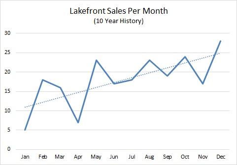 Big Bear Lakefront Sales Per Month