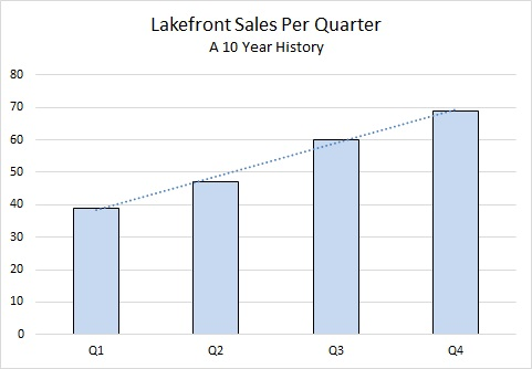 Big Bear lakefront sales per quarter