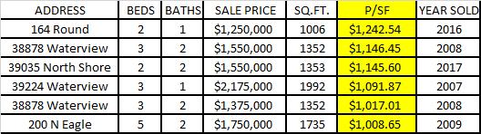 BIg Bear Lakefront Price Per Square Foot