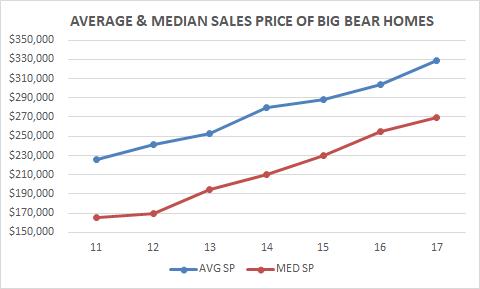 Big Bear Home Prices