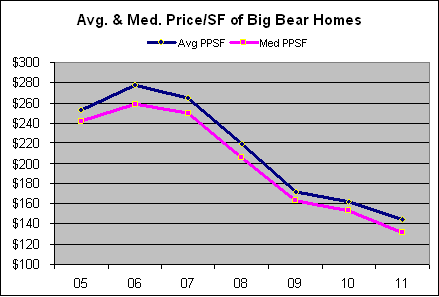 Big Bear Foreclosures - a buying opportunity