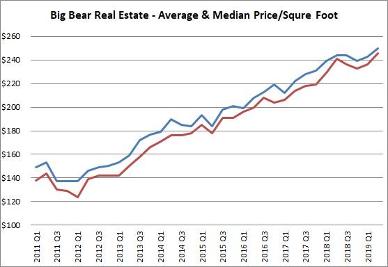 big bear homes price per square foot
