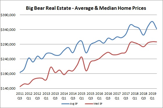 Big Bear home prices