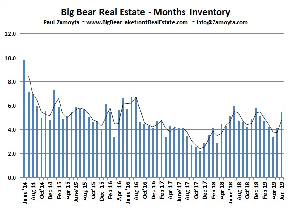 Big Bear home months of inventory