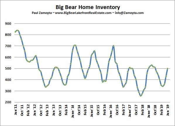 Big Bear hone listings