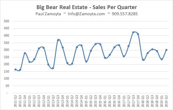 Big Bear Homes Sold