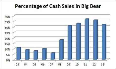 Big Bear homes - cash sales