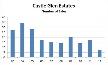 Castle Glen Estates - Big Bear Homes For Sale