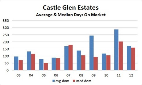 Castle Glen Estates Days On Market DOM