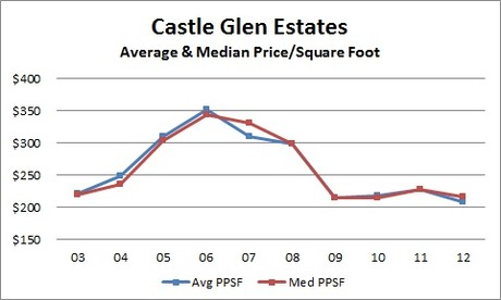 Castle Glen Estates Price Per Square Foot