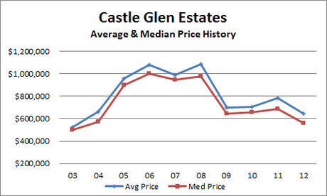 Castle Glen Estates Price Information