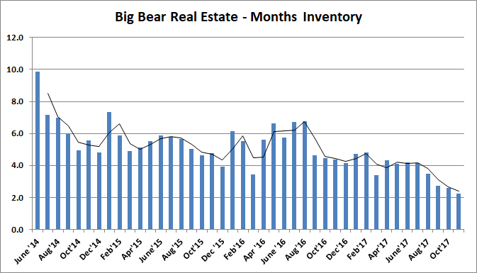 Big Bear Months of Inventory