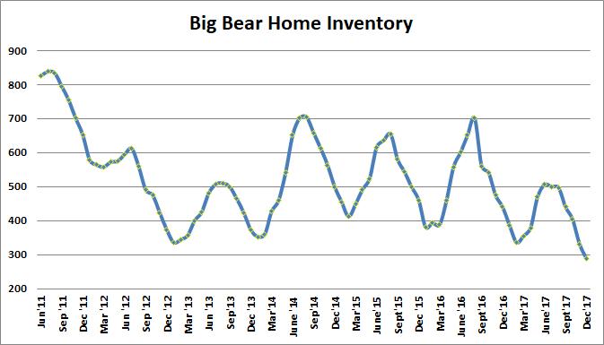 Big Bear Home Listings HIstory