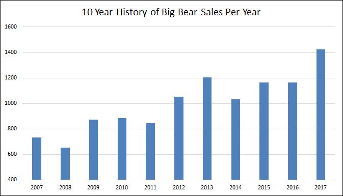 Big Bear Homes Sales 2017 HIstory
