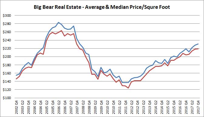 Big Bear Real Estate - Price Per Square Foot - 2017