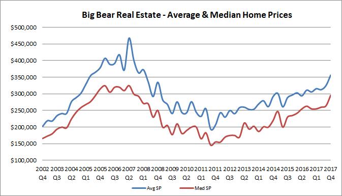 Big Bear Real Estate Values - 2017