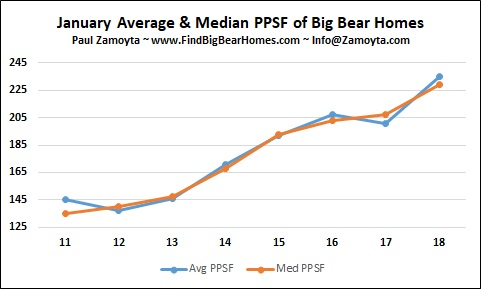 Big Bear homes - price per square foot