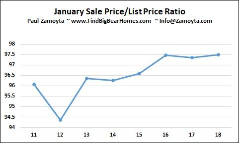Big Bear Homes - sales price to list price ratio