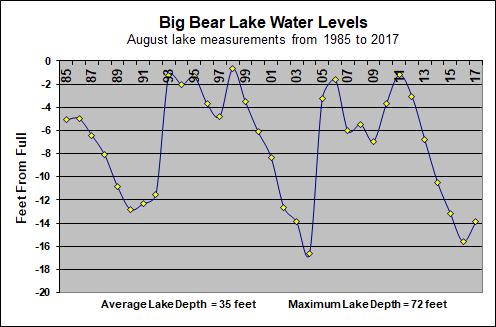 Big Bear Lake Water Level